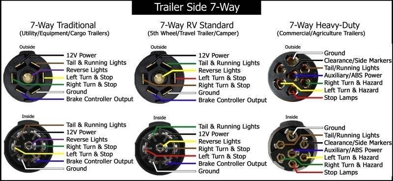 7 Blade Trailer Plug Wiring Diagram Fuse Box And Wiring
