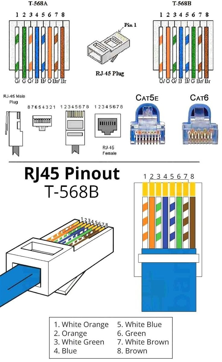 568 B Wiring Diagram In 2020 Ethernet Wiring Cat6 Cable
