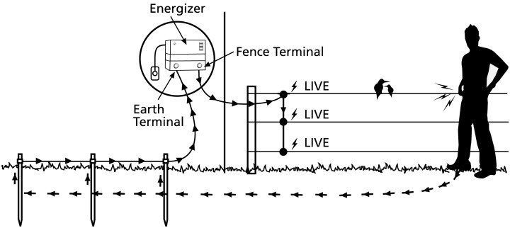 Building Your Electric Fence Grange Co op
