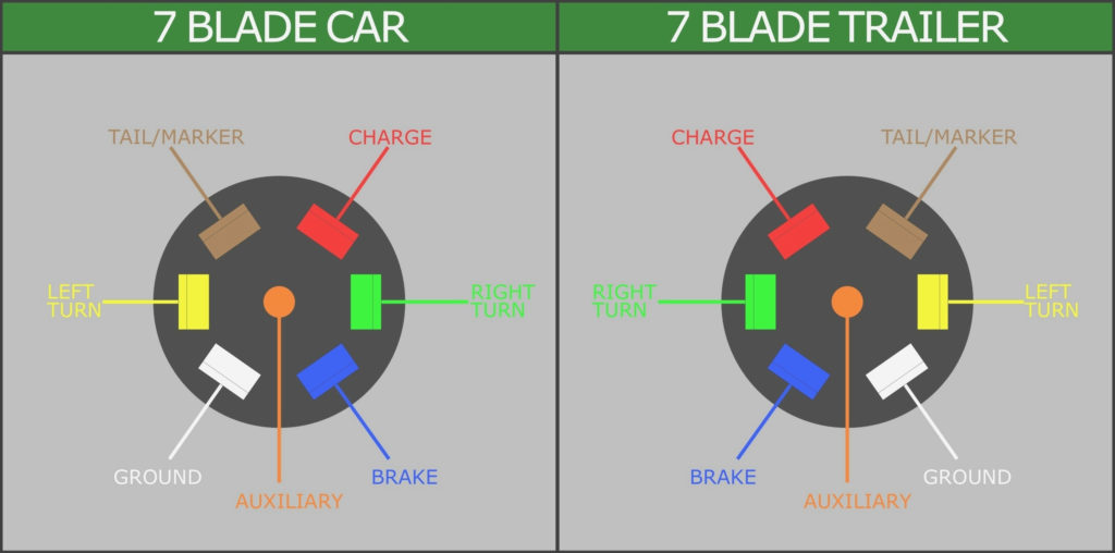 Chevy 7 Pin Trailer Wiring Diagram Trailer Wiring Diagram