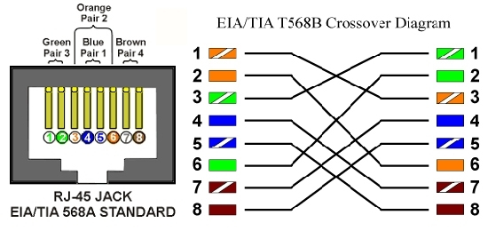 DIAGRAM Cat 5 Cable Wiring Diagram For Cross Over FULL