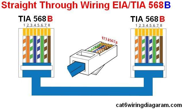 Rj45 Ethernet Wiring Diagram Cat 6 Color Code Module