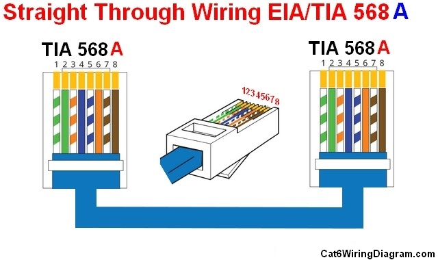 Straight Through Cable Wiring Diagram Color Code Cat 5