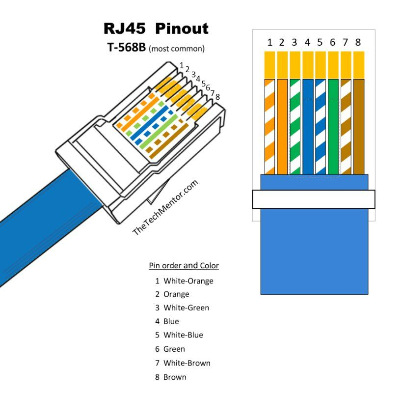 Tia 568b Wiring Scheme Wiring Diagram And Schematic Role