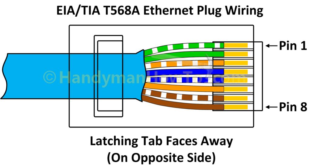 TIA EIA 568A Ethernet RJ45 Plug Wiring Diagram At Cat6