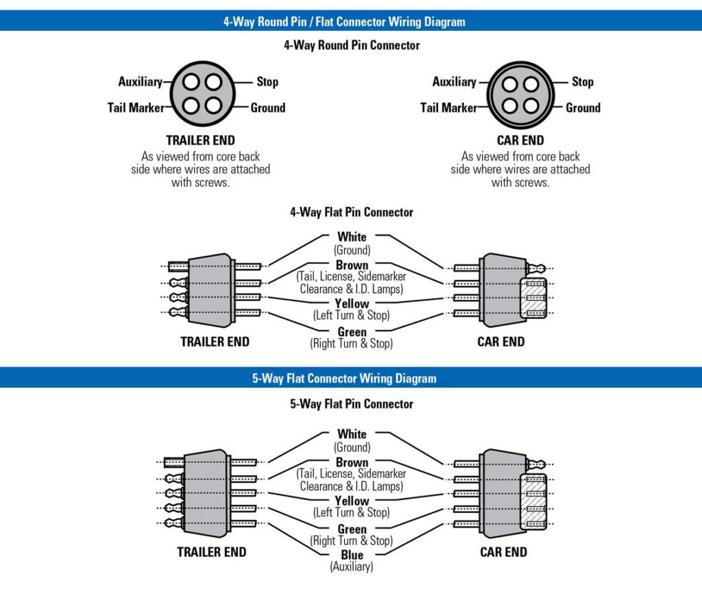 Tractor Trailer Pigtail Wiring Diagram Trailer Wiring