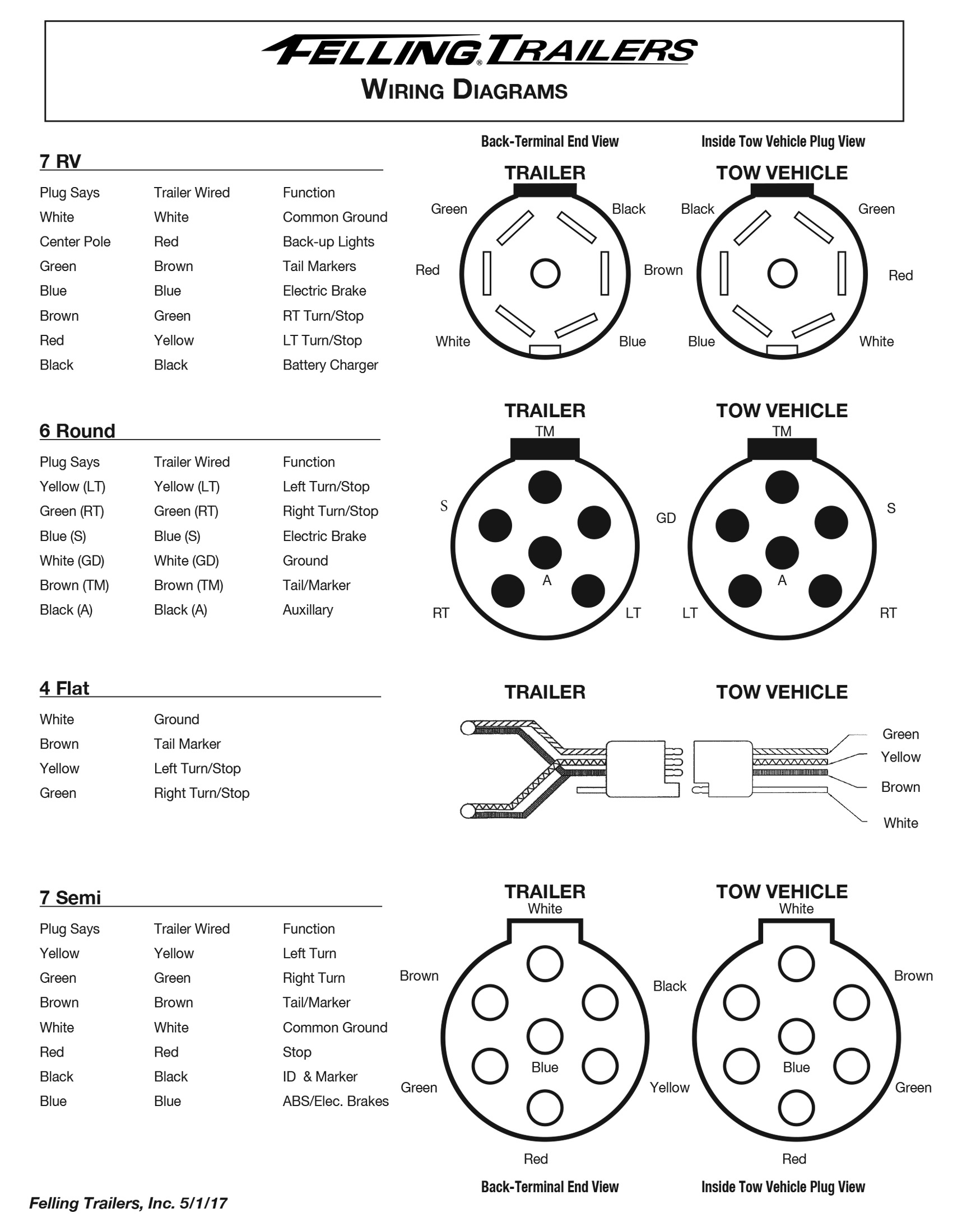 Wiring Diagram For 7 Pin Trailer Connector Trailer