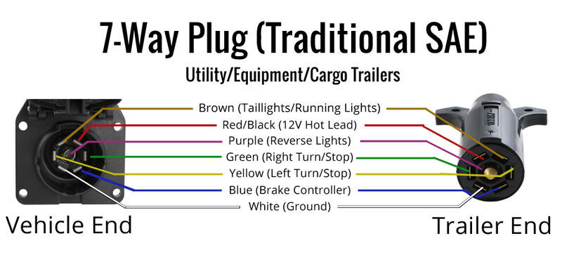 Wiring Trailer Lights With A 7 Way Plug It s Easier Than