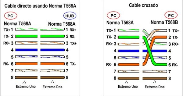 Cat 6 Connector Wiring Diagram 568a 568b Hecho Schematic