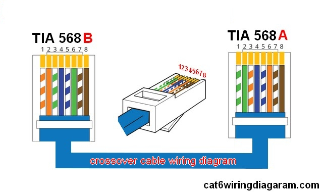 Network Crossover Cable Wiring Diagram Wiring Diagram