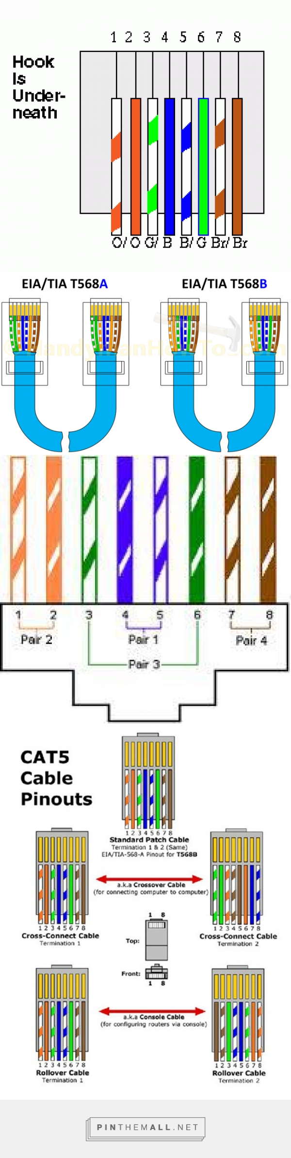 Standard Cat 5 Wire Diagram Coding
